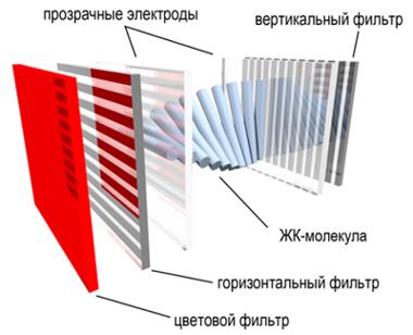 Плазменный экран принцип работы